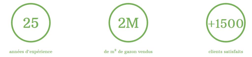 Réassurance sur le site internet de Espace Gazon