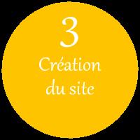 Processus création site internet : Définition des besoins